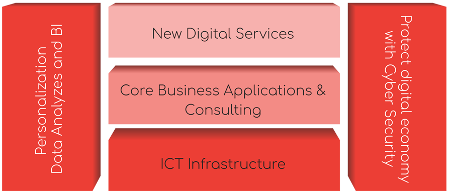 digital transformation service_
